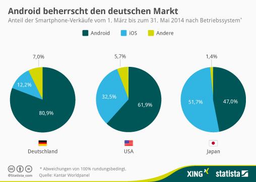 Android beherrscht den deutschen Markt: Warum gibt es dann keine Android-first Apps?